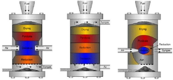 Diferentes diseños de gasificadores de lecho fijo, incluyendo las zonas de reacción característicos de cada diseño gasificador
