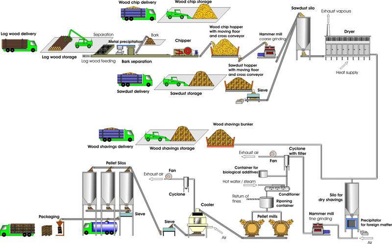 Fabricacion de pellets