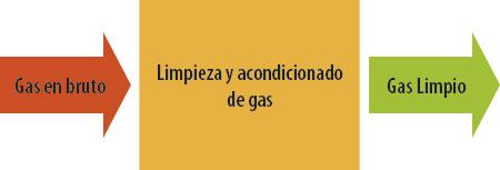limpieza-gas