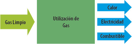 uso-gas