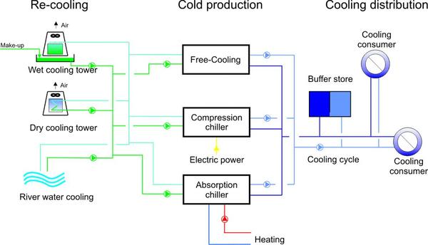 Figura 1: Posible disposición de una planta de refrigeración